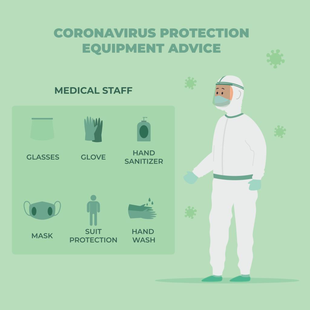coronavirus protection Equipment advice